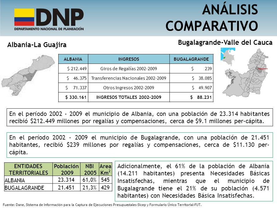 ANÁLISIS COMPARATIVO ENTIDADES TERRITORIALES Población 2009 NBI 2005 Area Km 2 ALBANIA 23.31461,0%545 BUGALAGRANDE 21.45121,3%429 En el período 2002 -