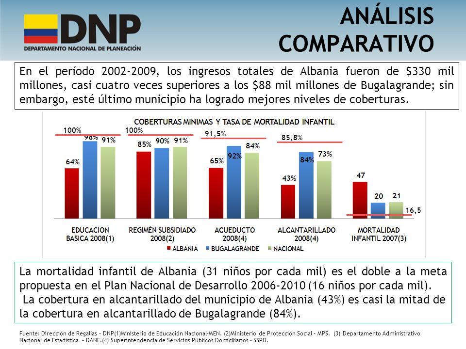 En el período 2002-2009, los ingresos totales de Albania fueron de $330 mil millones, casi cuatro veces superiores a los $88 mil millones de Bugalagra