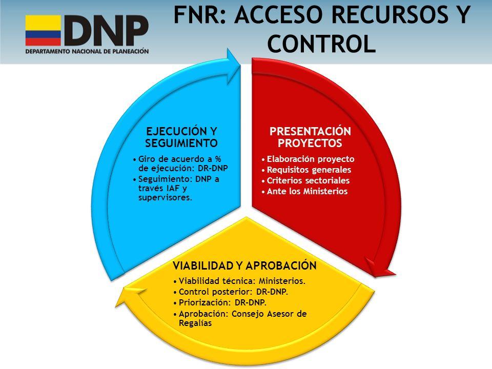 PRESENTACIÓN PROYECTOS Elaboración proyecto Requisitos generales Criterios sectoriales Ante los Ministerios VIABILIDAD Y APROBACIÓN Viabilidad técnica