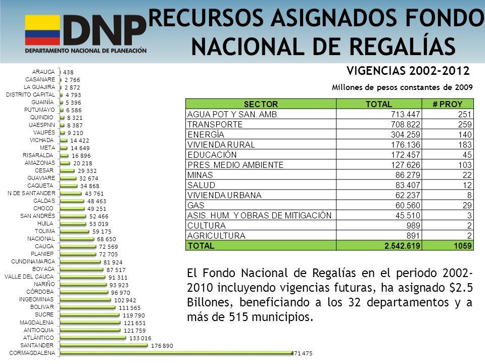 RECURSOS ASIGNADOS FONDO NACIONAL DE REGALÍAS SECTORTOTAL# PROY AGUA POT Y SAN. AMB.713.447251 TRANSPORTE708.822259 ENERGÍA304.259140 VIVIENDA RURAL17