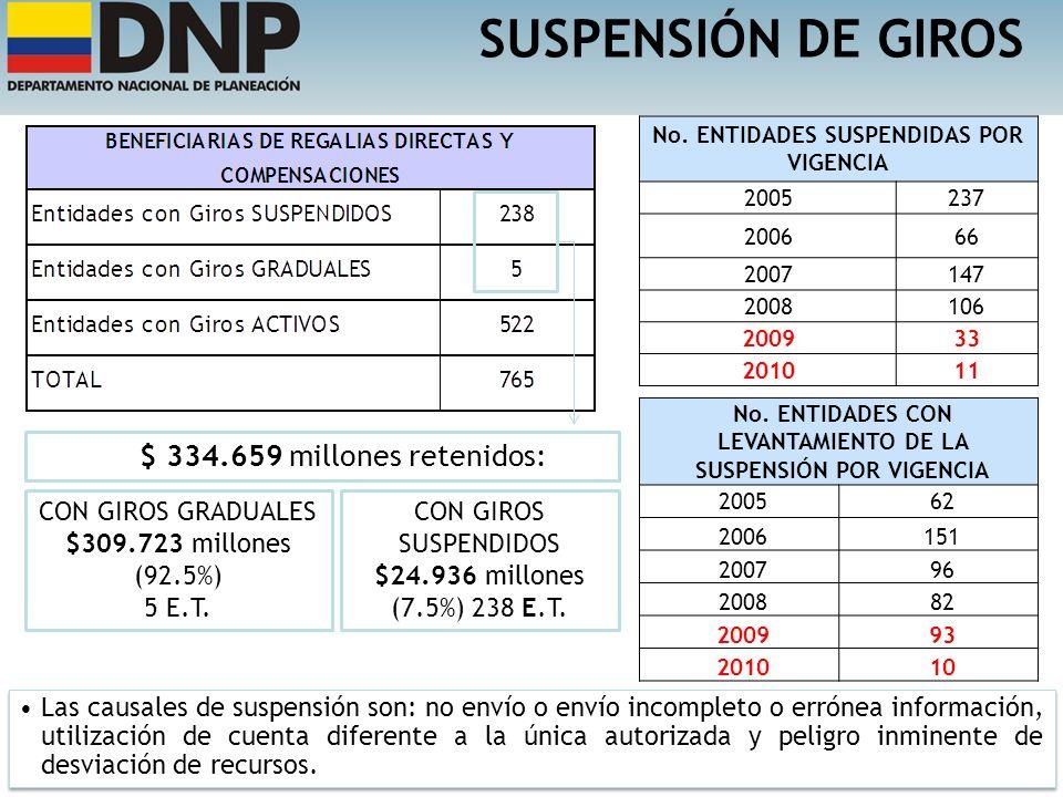 SUSPENSIÓN DE GIROS No. ENTIDADES SUSPENDIDAS POR VIGENCIA 2005237 200666 2007147 2008106 200933 201011 Las causales de suspensión son: no envío o env