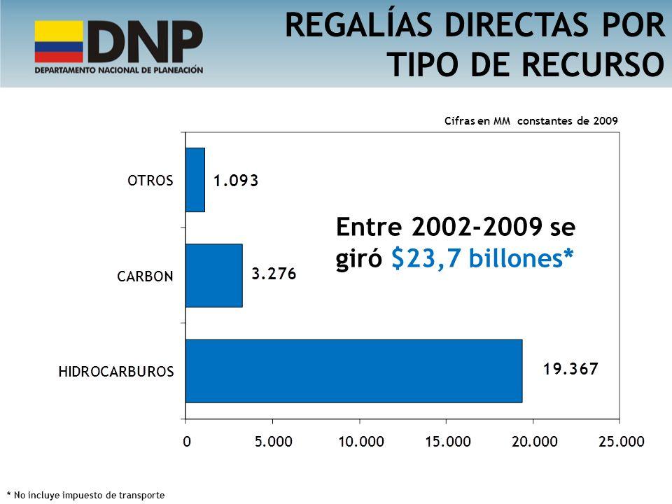 REGALÍAS DIRECTAS POR TIPO DE RECURSO 81% 14% 5% Cifras en MM constantes de 2009 Entre 2002-2009 se giró $23,7 billones* * No incluye impuesto de tran