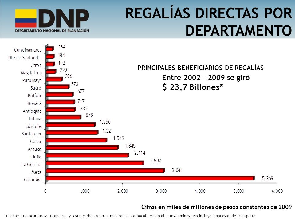 REGALÍAS DIRECTAS POR DEPARTAMENTO Cifras en miles de millones de pesos constantes de 2009 * Fuente: Hidrocarburos: Ecopetrol y ANH, carbón y otros mi