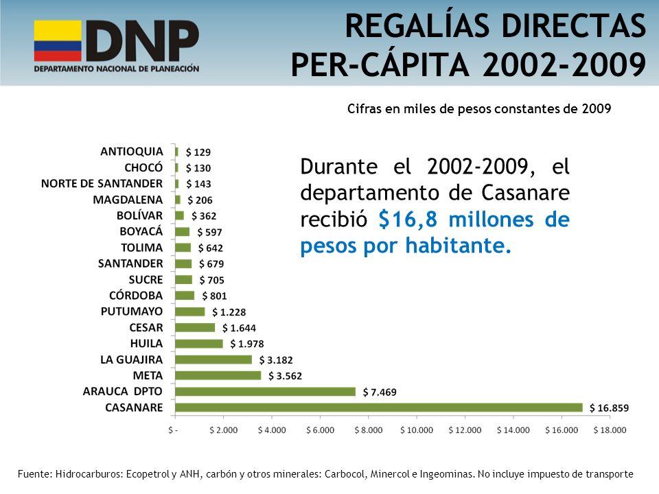 REGALÍAS DIRECTAS PER-CÁPITA 2002-2009 Cifras en miles de pesos constantes de 2009 Durante el 2002-2009, el departamento de Casanare recibió $16,8 mil