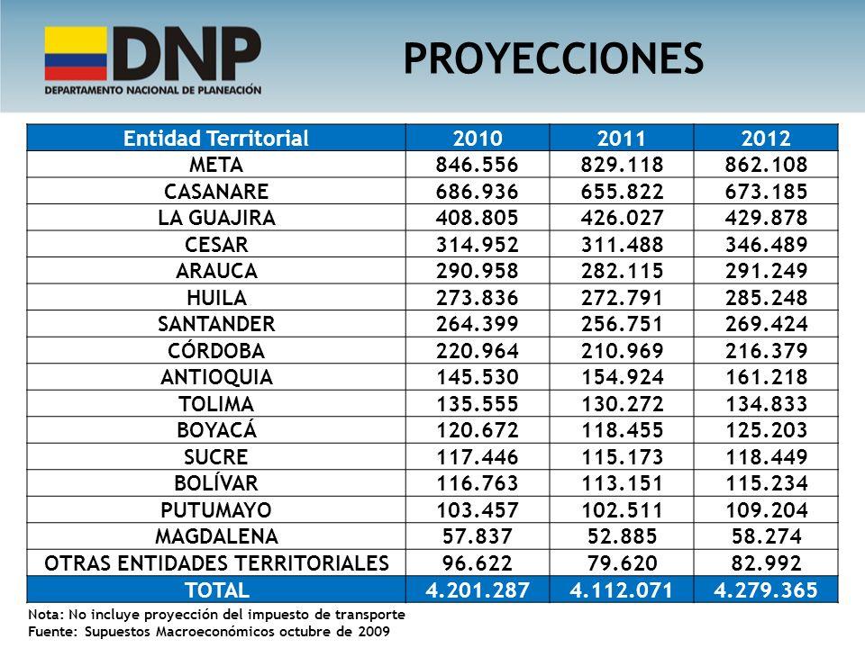 PROYECCIONES Entidad Territorial201020112012 META 846.556829.118862.108 CASANARE 686.936655.822673.185 LA GUAJIRA 408.805426.027429.878 CESAR 314.9523