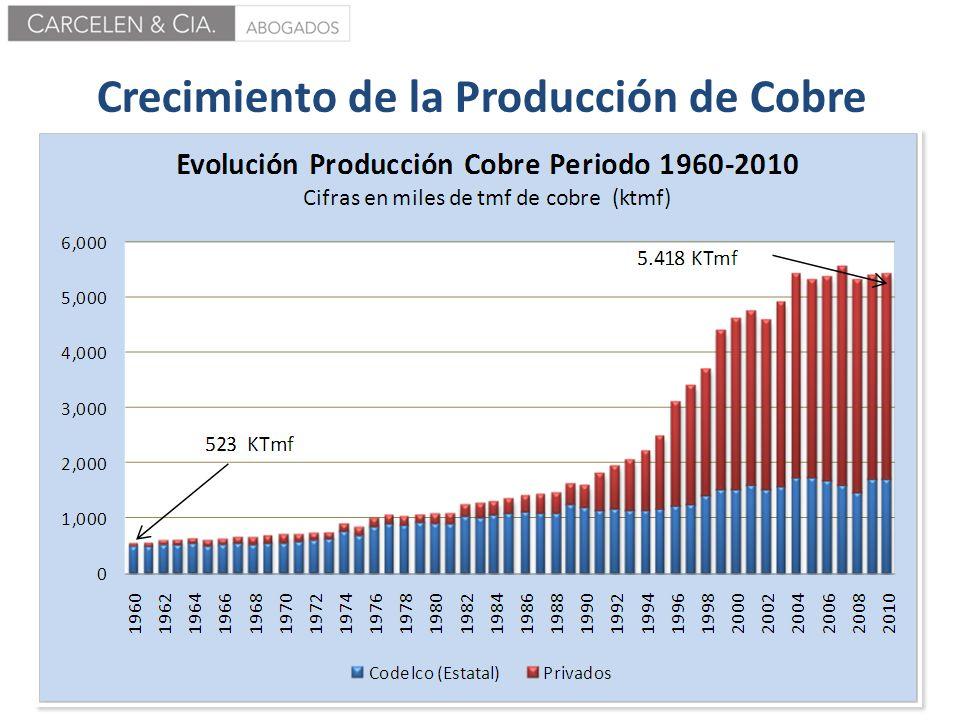 Crecimiento de la Producción de Cobre