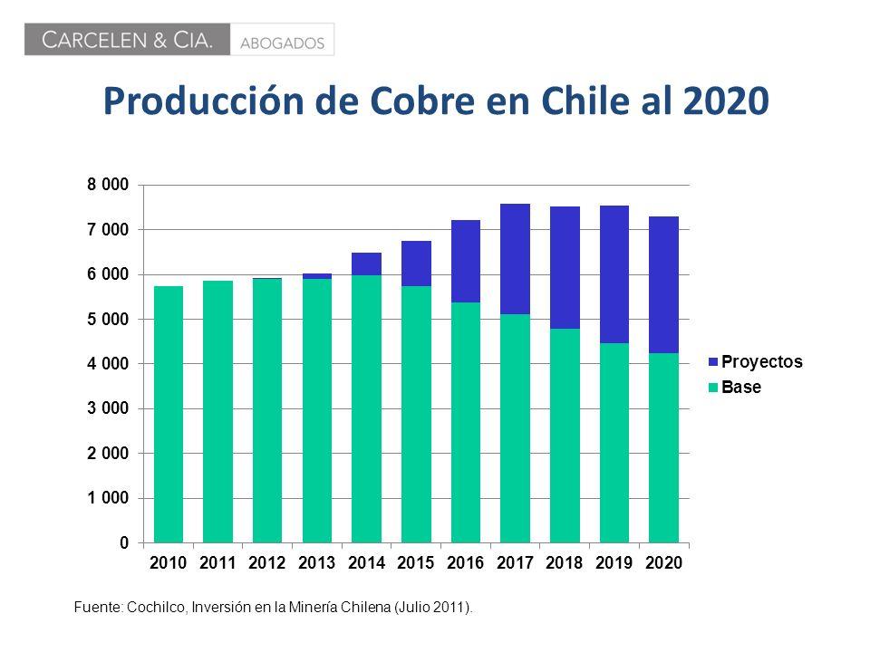 Producción de Cobre en Chile al 2020 Fuente: Cochilco, Inversión en la Minería Chilena (Julio 2011).