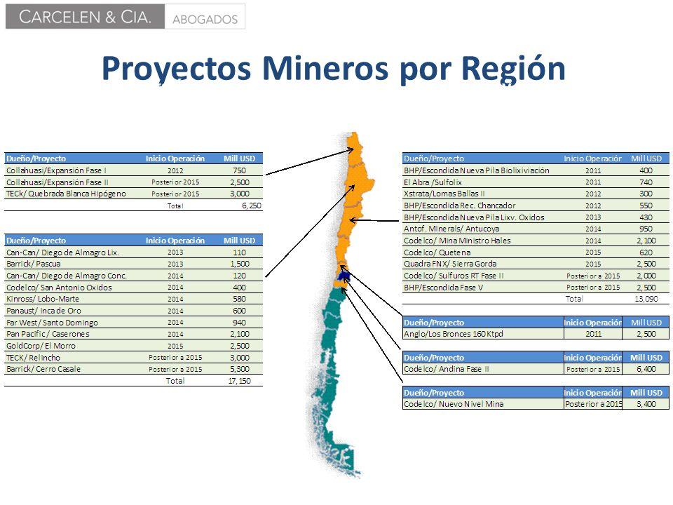 Proyectos Mineros por Región Inversión Total Proyectada Minería Cobre, Oro y Plata (cifras en millones de dólares)