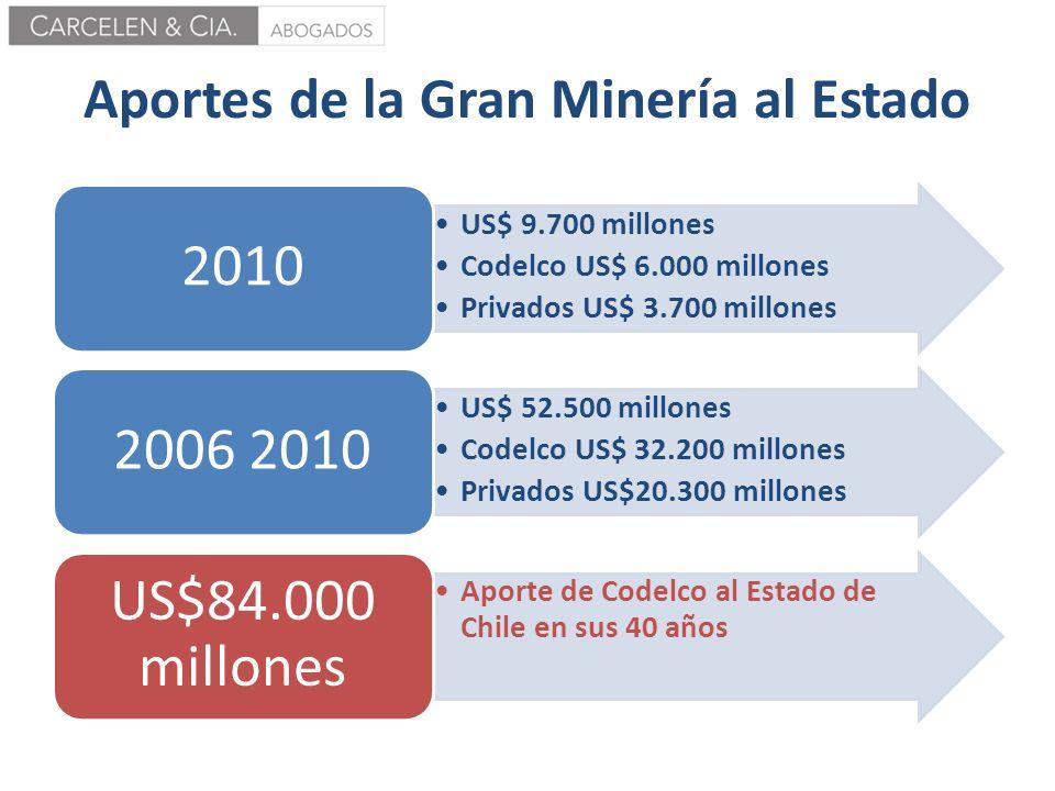 Aportes de la Gran Minería al Estado US$ 9.700 millones Codelco US$ 6.000 millones Privados US$ 3.700 millones 2010 US$ 52.500 millones Codelco US$ 32