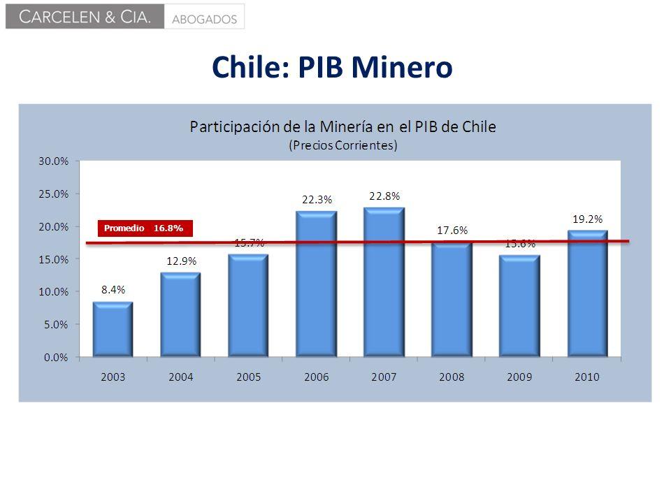 Chile: PIB Minero Promedio 16.8%