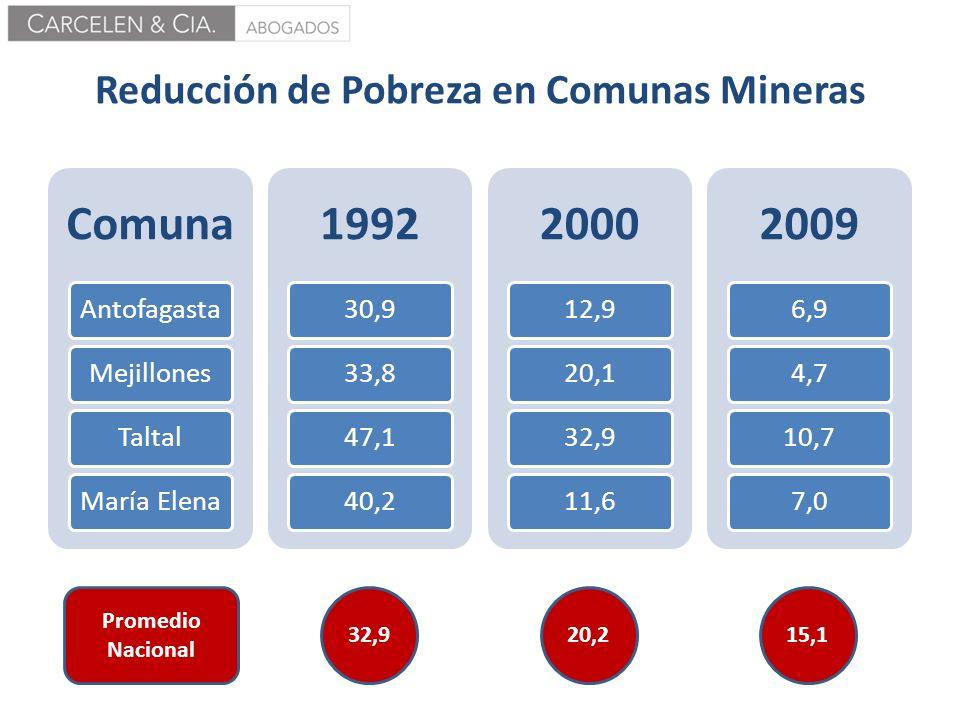 Reducción de Pobreza en Comunas Mineras Comuna AntofagastaMejillonesTaltalMaría Elena 1992 30,933,847,140,2 2000 12,920,132,911,6 2009 6,94,710,77,0 P