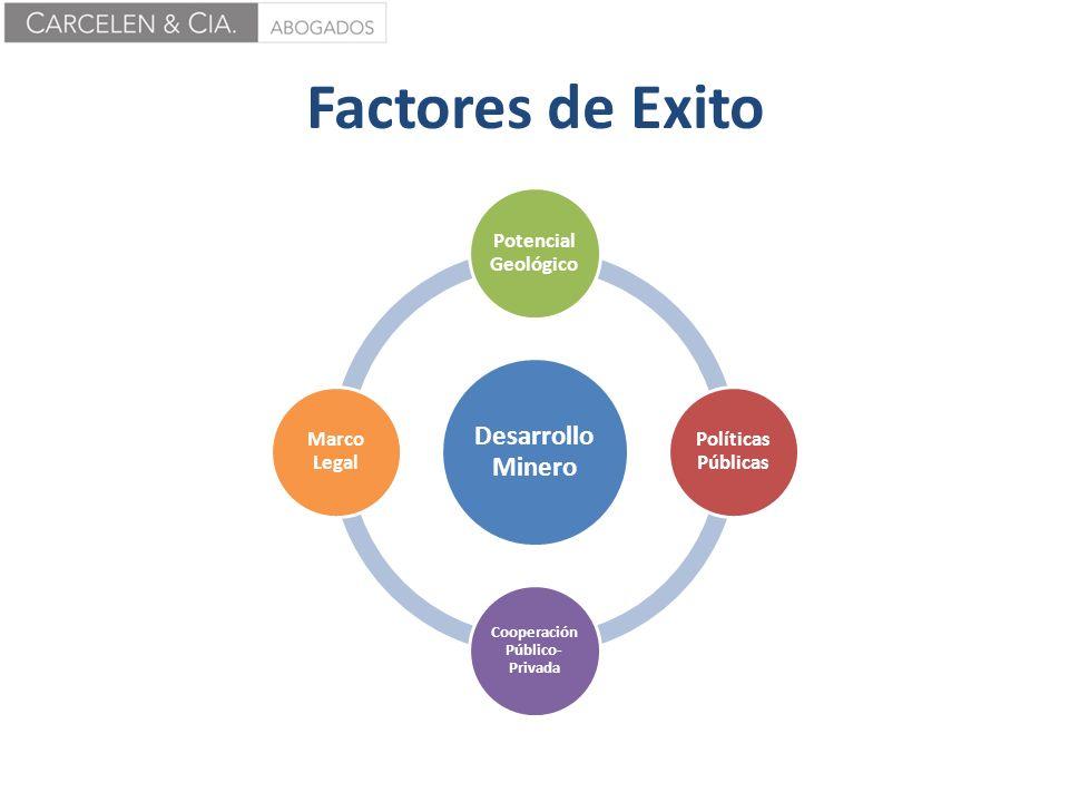 Factores de Exito Desarrollo Minero Potencial Geológico Políticas Públicas Cooperación Público- Privada Marco Legal