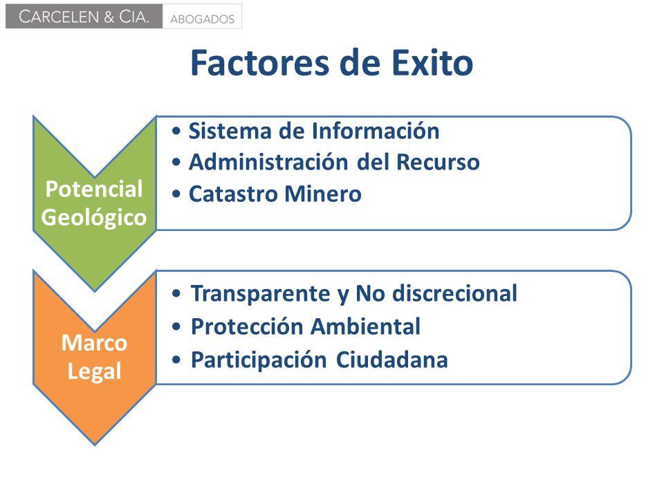 Factores de Exito Potencial Geológico Sistema de Información Administración del Recurso Catastro Minero Marco Legal Transparente y No discrecional Pro