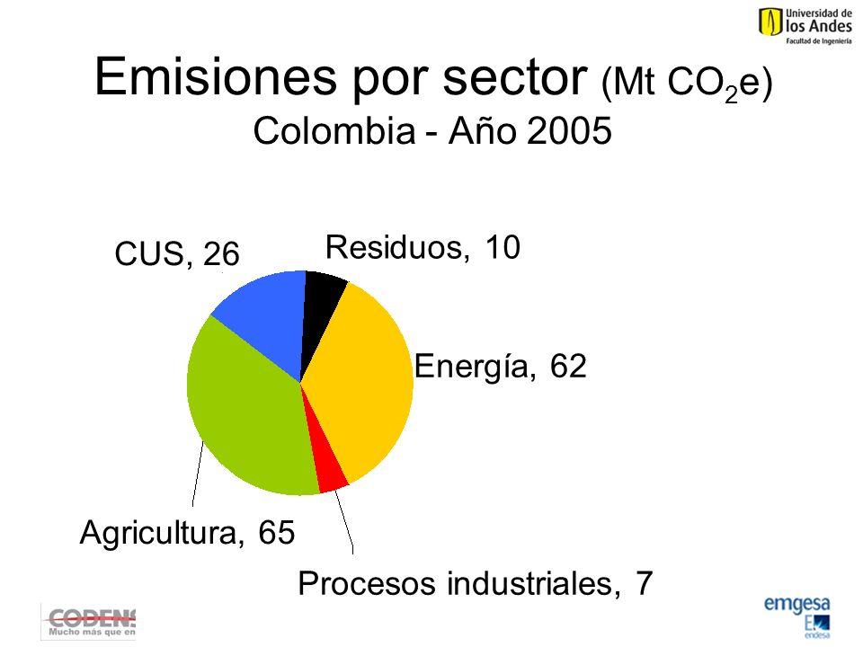 Emisiones por sector (Mt CO 2 e) Colombia - Año 2005 Residuos, 10 Agricultura, 65 Procesos industriales, 7 Energía, 62 CUS, 26