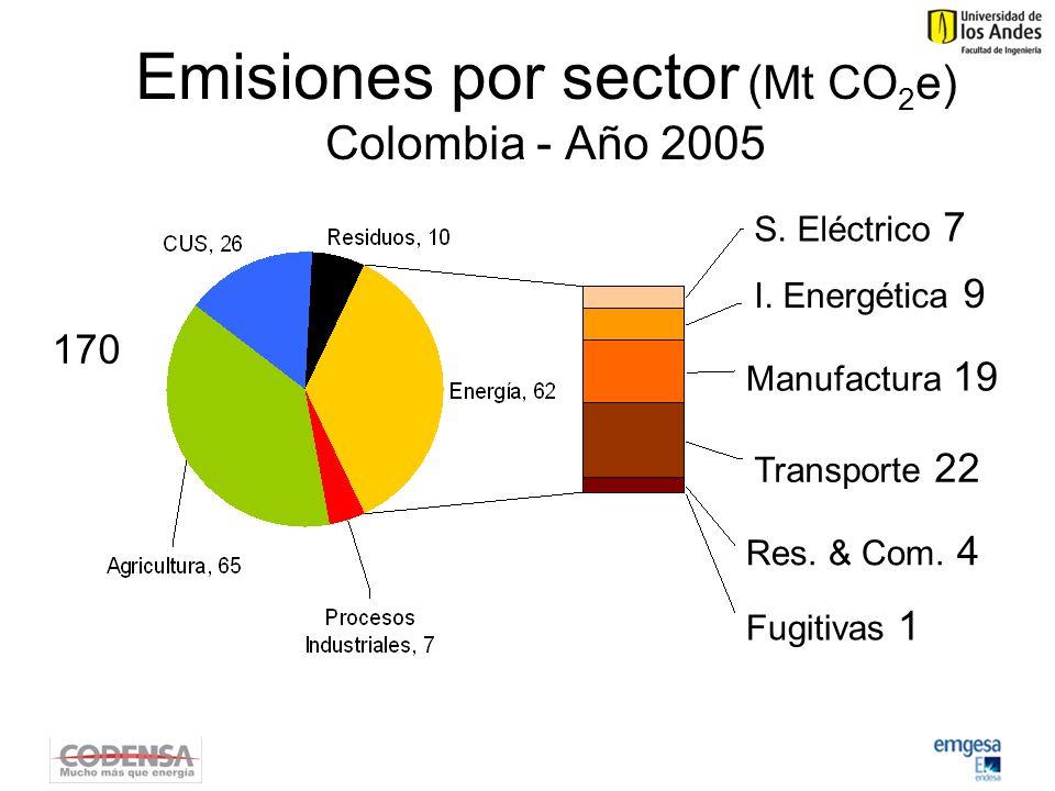 Emisiones por sector (Mt CO 2 e) Colombia - Año 2005 S.