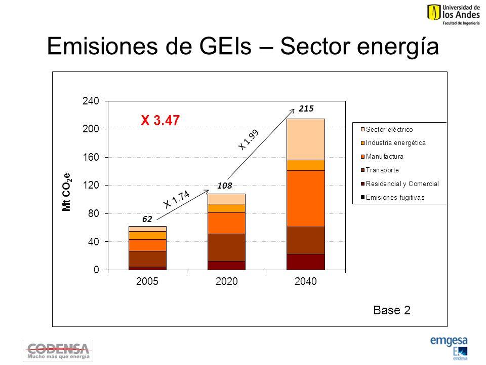 Emisiones de GEIs – Sector energía X 3.47 Base 2