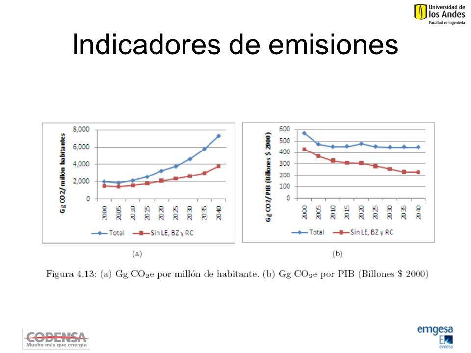 Indicadores de emisiones