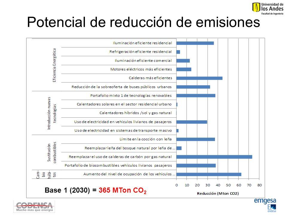 Potencial de reducción de emisiones Base 1 (2030) = 365 MTon CO 2