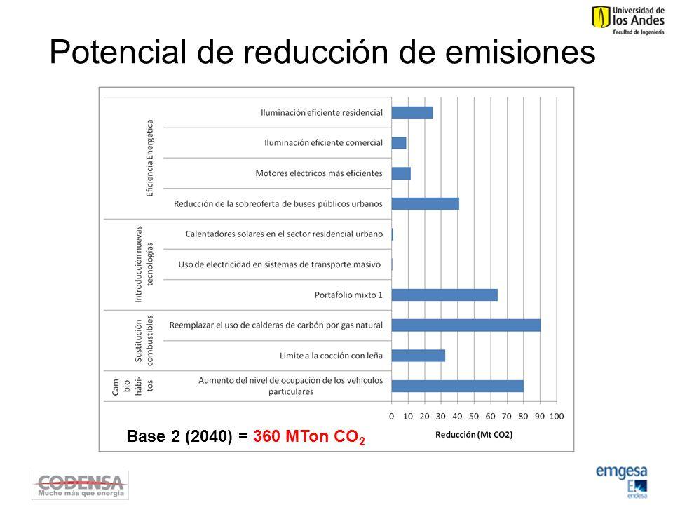 Potencial de reducción de emisiones Base 2 (2040) = 360 MTon CO 2