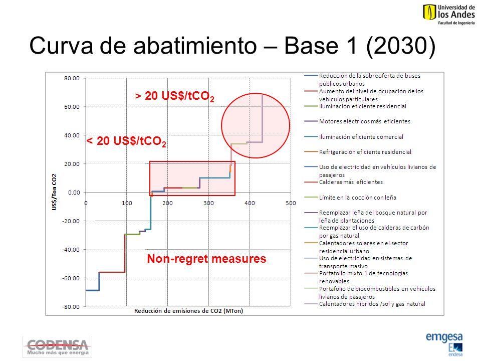 Curva de abatimiento – Base 1 (2030) Non-regret measures < 20 US$/tCO 2 > 20 US$/tCO 2