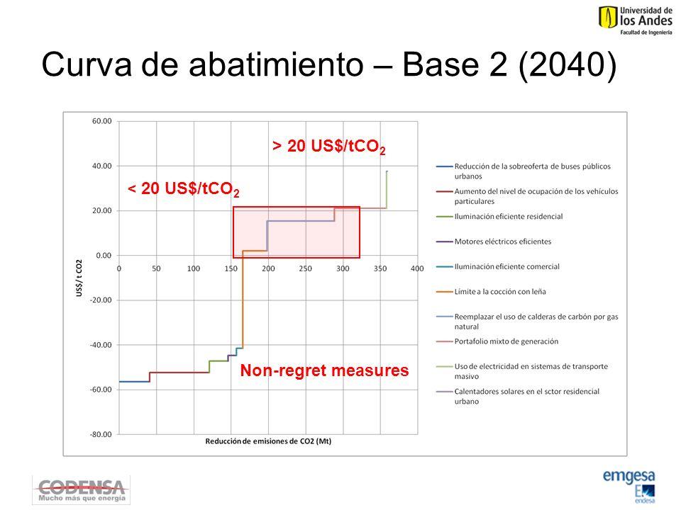 Curva de abatimiento – Base 2 (2040) Non-regret measures > 20 US$/tCO 2 < 20 US$/tCO 2