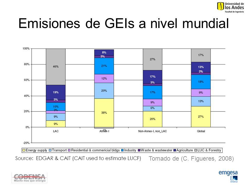 Emisiones de GEIs a nivel mundial Tomado de (C. Figueres, 2008)