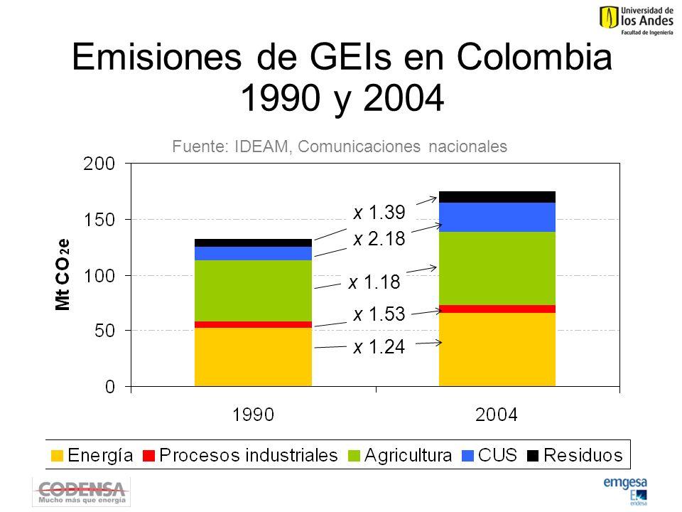 Emisiones de GEIs en Colombia 1990 y 2004 Fuente: IDEAM, Comunicaciones nacionales x 1.39 x 2.18 x 1.18 x 1.53 x 1.24