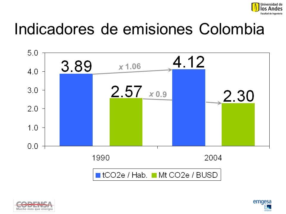 Indicadores de emisiones Colombia x 1.06 x 0.9