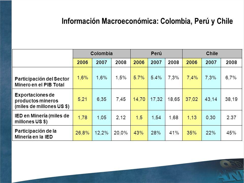 Producción y Exportaciones de Minerales – Principales productos ColombiaUnidades Producción 2008 Export.2008 US$ Mn CarbónTon73.500.0005.043,3 OroGramos34.320.000891 NíquelLibras92.000.000863,6 EsmeraldasQuilates2.120.000307,8 TMF: Toneladas Métricas Finas Fuente: Ministerio de Energía y Minas Perú PerúUnidades Producción 2008 Export.2008 US$ Mn Cobre TMF1.267.8677,663.2 Oro Gramos Finos 179.870.4735,588.0 Zinc TMF1.602.5971,466.6 Molibdeno TMF16,7211,079.4 HierroTLF5.160.707385.0 ChileUnidades Producción 2008 Export.2008 US$ Mn Cobre TMF5.363.57632.807.4 OroKg39.162- ZincTMF40.519- PlomoTMF3.985- Platakg1.405.020339.2 Fuente: Ministerio de Minas y Energía Colombia – Asomineros TMF: Toneladas Métricas Finas Fuente: Ministerio de Minería.