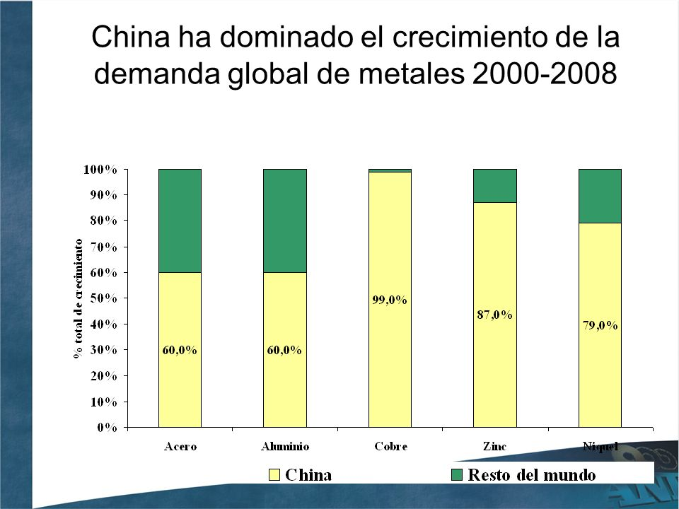 China ha dominado el crecimiento de la demanda global de metales 2000-2008