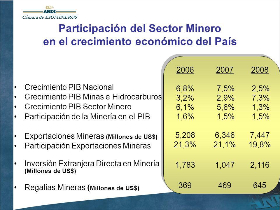 Cámara de ASOMINEROS Crecimiento PIB Nacional Crecimiento PIB Minas e Hidrocarburos Crecimiento PIB Sector Minero Participación de la Minería en el PI