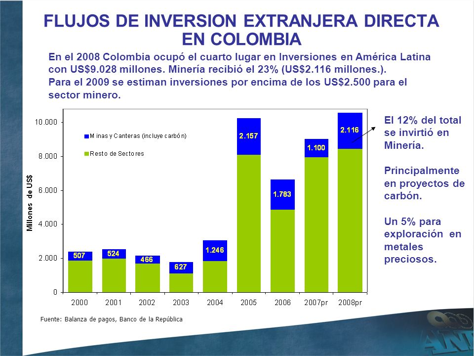 FLUJOS DE INVERSION EXTRANJERA DIRECTA EN COLOMBIA Fuente: Balanza de pagos, Banco de la República El 12% del total se invirtió en Minería. Principalm