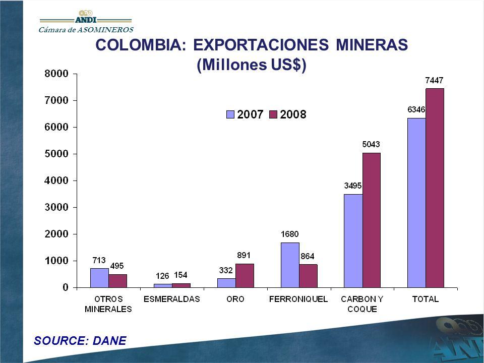 Aportes por Regalías de la industria minera Colombiana Regalías Mineras (Millones de US$)311468645 Carbón (Millones de US$)239309522 Metales Preciosos (Millones de US$)111429 Níquel (Millones de US$)5713689 Fuentes: DANE, Banco de la República, Ingeominas Cámara ASOMINEROS 200620072008