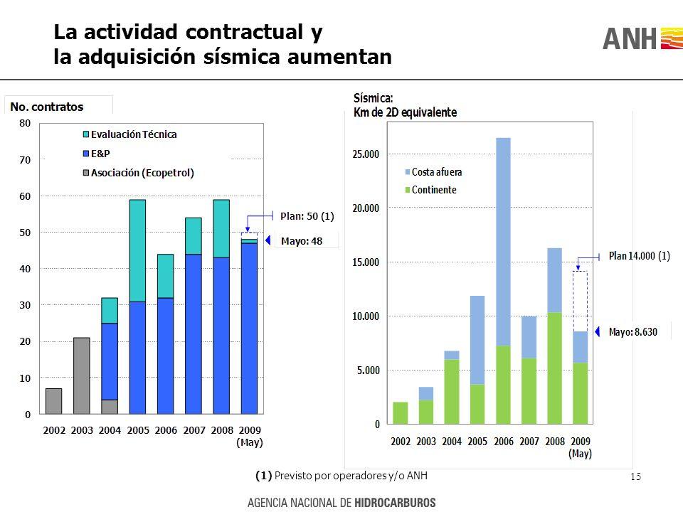15 La actividad contractual y la adquisición sísmica aumentan (1) Previsto por operadores y/o ANH