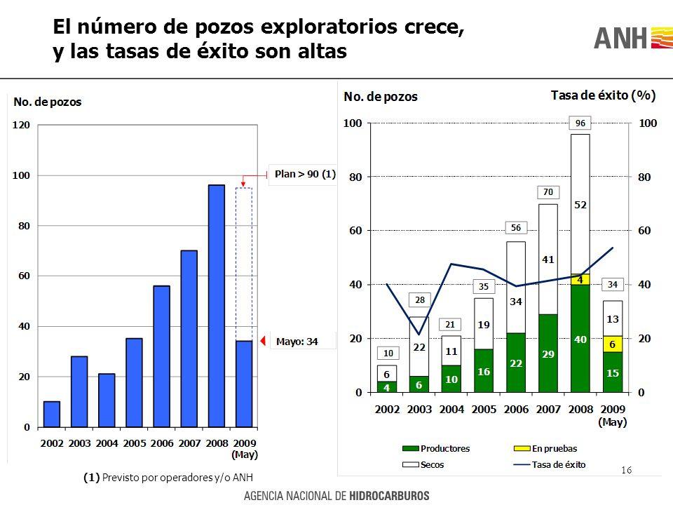 El número de pozos exploratorios crece, y las tasas de éxito son altas 16 (1) Previsto por operadores y/o ANH