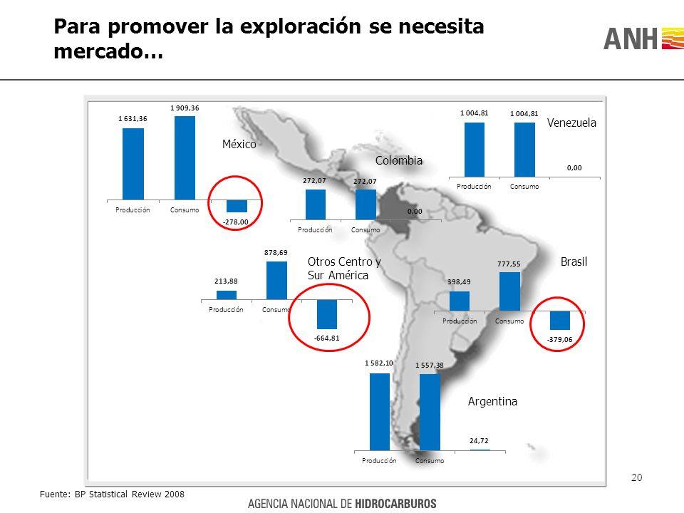 Para promover la exploración se necesita mercado… Brasil Colombia Argentina Otros Centro y Sur América Venezuela Fuente: BP Statistical Review 2008 Mé