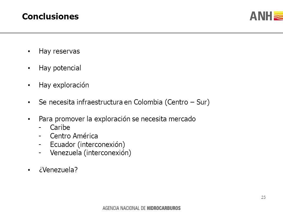 Conclusiones Hay reservas Hay potencial Hay exploración Se necesita infraestructura en Colombia (Centro – Sur) Para promover la exploración se necesit