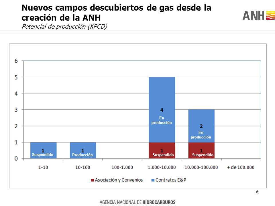 Nuevos campos descubiertos de gas desde la creación de la ANH Potencial de producción (KPCD) 6 En producción Producción Suspendido