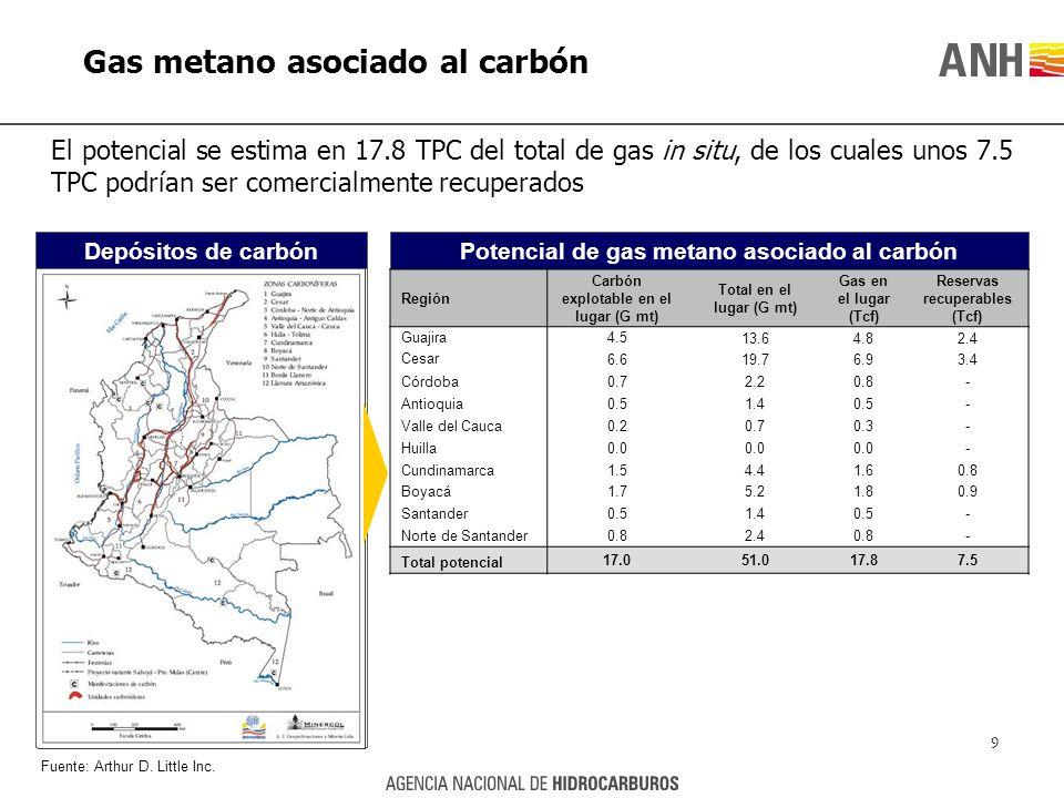 Gas metano asociado al carbón El potencial se estima en 17.8 TPC del total de gas in situ, de los cuales unos 7.5 TPC podrían ser comercialmente recup
