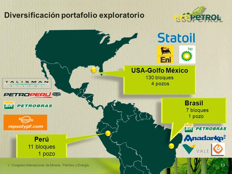 LACPEC 2009 Diversificación portafolio exploratorio USA-Golfo México 130 bloques 4 pozos USA-Golfo México 130 bloques 4 pozos Brasil 7 bloques 1 pozo