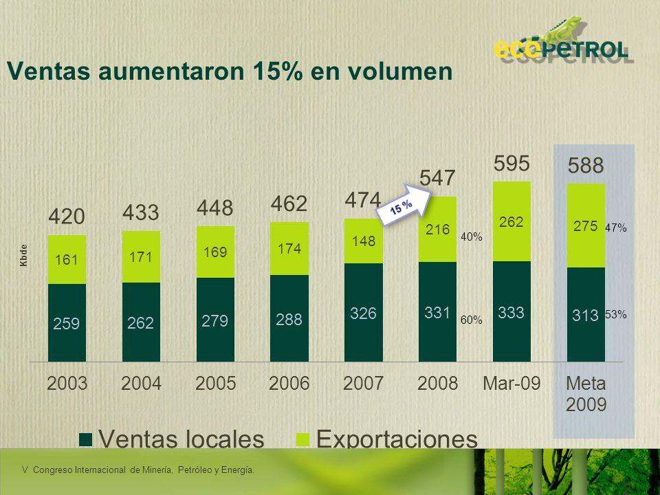 LACPEC 2009 20 Ventas aumentaron 15% en volumen 60% 40% 53% 47% RENDICIÓN DE CUENTAS - ORITO V Congreso Internacional de Minería, Petróleo y Energía.