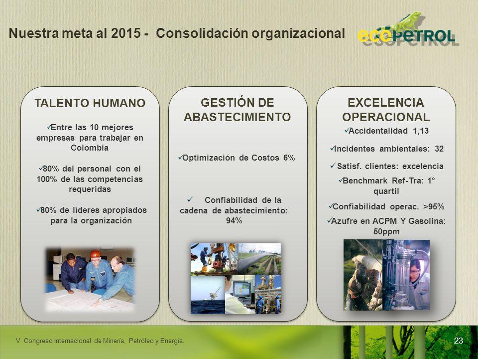 LACPEC 2009 Nuestra meta al 2015 - Consolidación organizacional 23 TALENTO HUMANO Entre las 10 mejores empresas para trabajar en Colombia 80% del pers