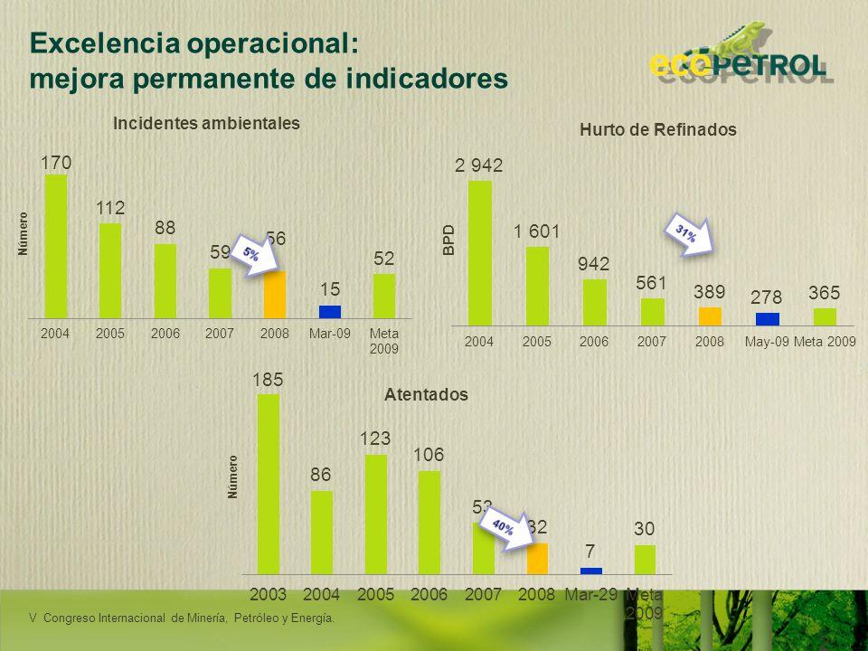 LACPEC 2009 25 Excelencia operacional: mejora permanente de indicadores Incidentes ambientales BPD Hurto de Refinados Atentados RENDICIÓN DE CUENTAS -
