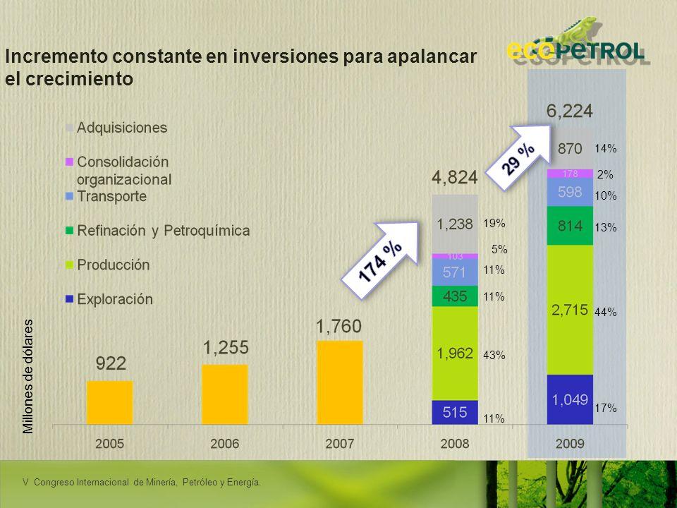 LACPEC 2009 Incremento constante en inversiones para apalancar el crecimiento 11% 43% 11% 19% 17% 44% 13% 10% 14% 5% 2% Millones de dólares V Congreso
