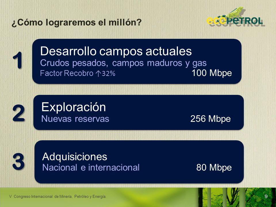 LACPEC 2009 ¿Cómo lograremos el millón? Desarrollo campos actuales Crudos pesados, campos maduros y gas Factor Recobro 32% 100 Mbpe Adquisiciones Naci