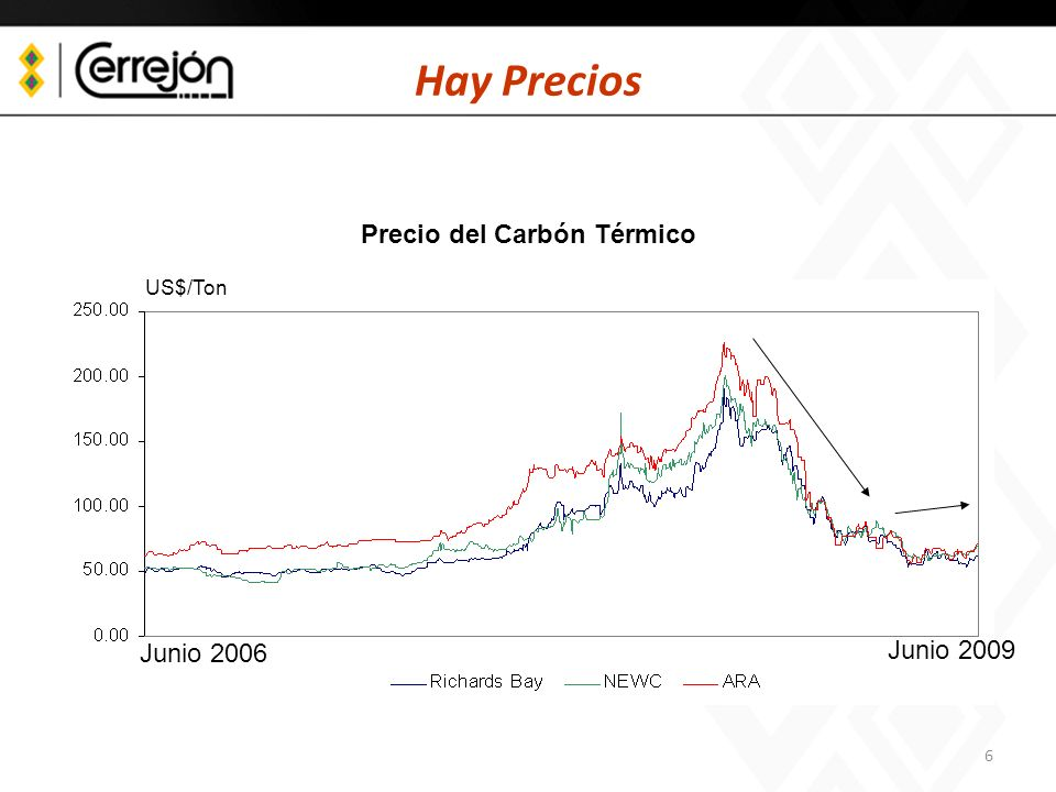 7 Hay Tecnología Fuente: The Outlook for Energy.A view to 2030.