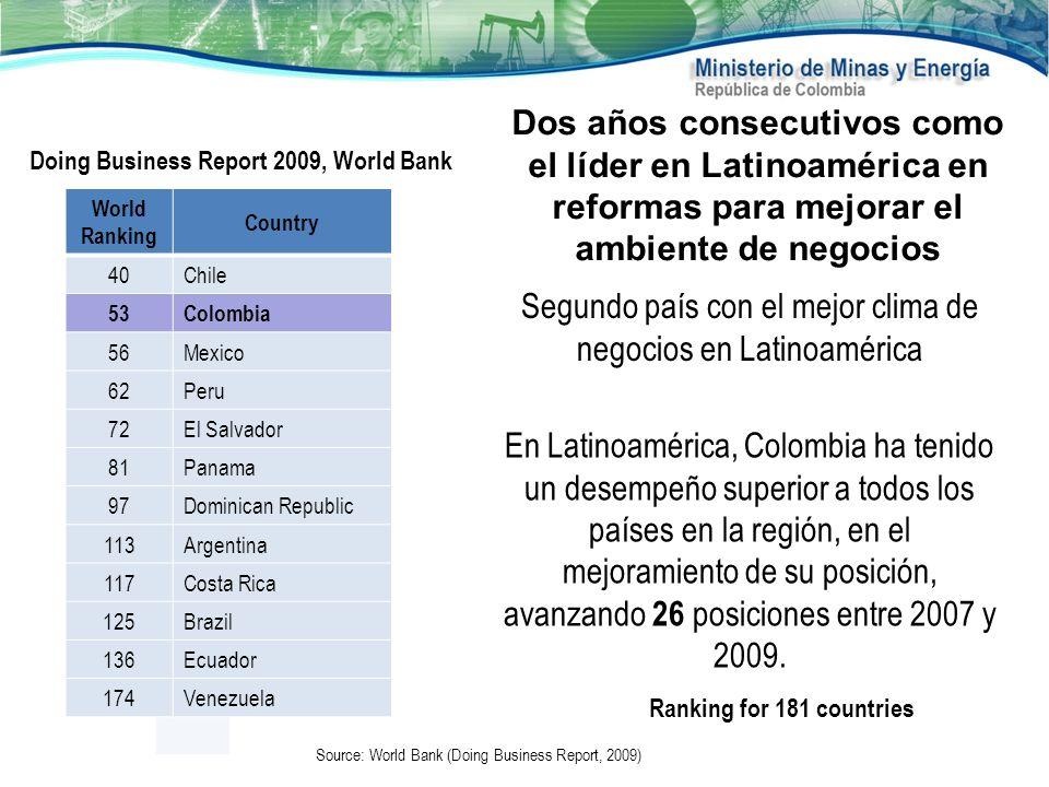 Dos años consecutivos como el líder en Latinoamérica en reformas para mejorar el ambiente de negocios Ranking for 181 countries En Latinoamérica, Colo