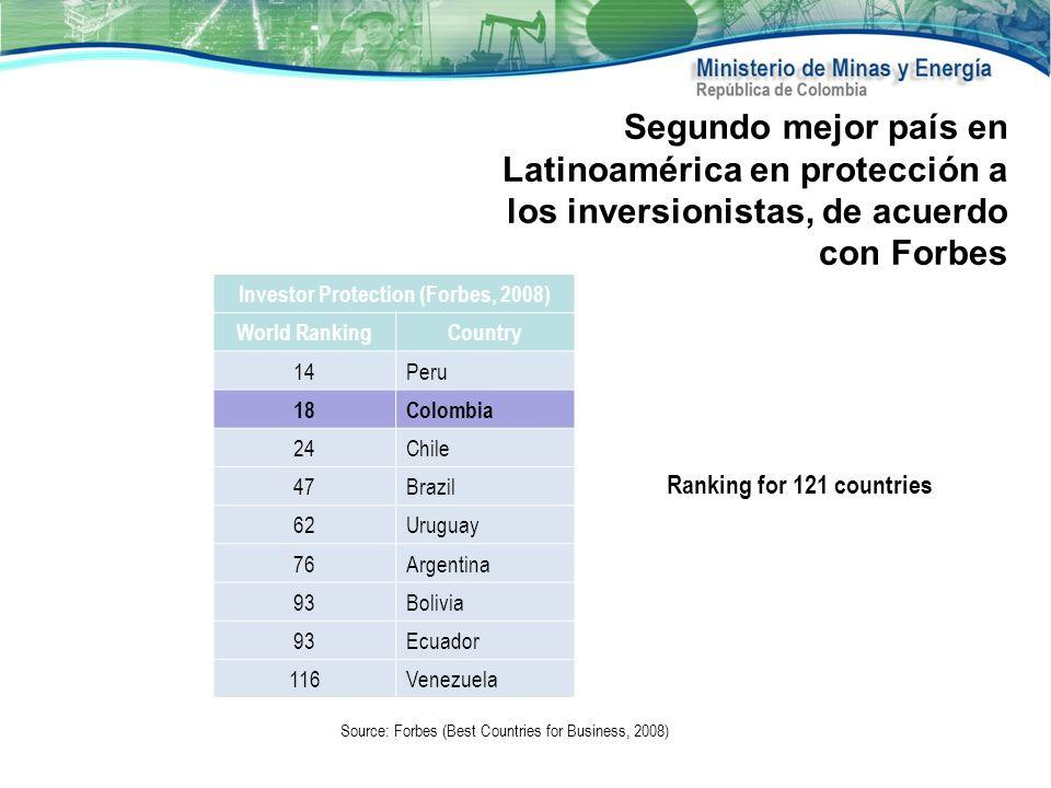 Segundo mejor país en Latinoamérica en protección a los inversionistas, de acuerdo con Forbes Source: Forbes (Best Countries for Business, 2008) Inves