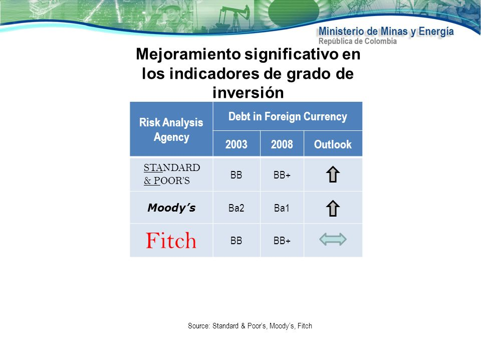 Risk Analysis Agency Debt in Foreign Currency 20032008Outlook STANDARD & POORS BBBB+ Moodys Ba2Ba1 Fitch BBBB+ Source: Standard & Poors, Moodys, Fitch