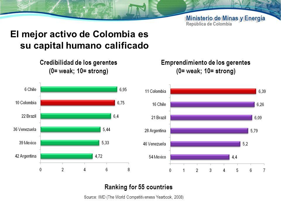 Source: IMD (The World Competitiveness Yearbook, 2008) Credibilidad de los gerentes (0= weak; 10= strong) Emprendimiento de los gerentes (0= weak; 10=